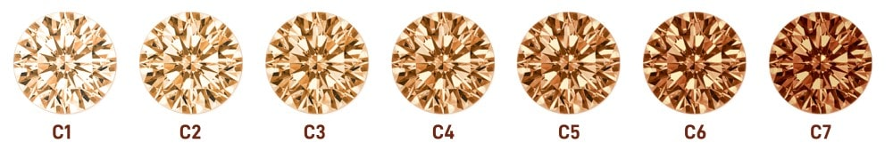 Color Scale for Chocolate Diamonds